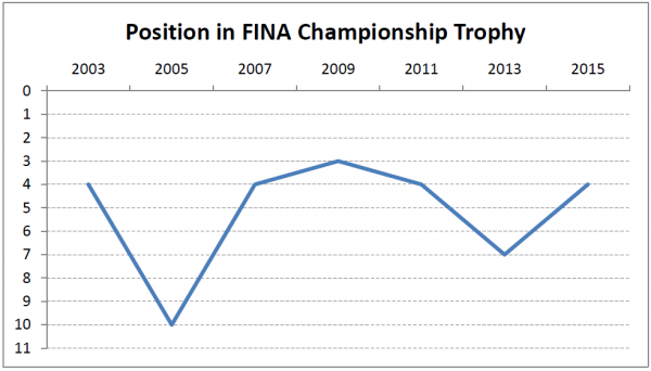 GB's positions in the FINA Trophy 2003-2015