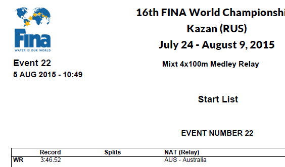 Australia's mixed relay record stays on the books, but would seem unlikely to last the week in Kazan