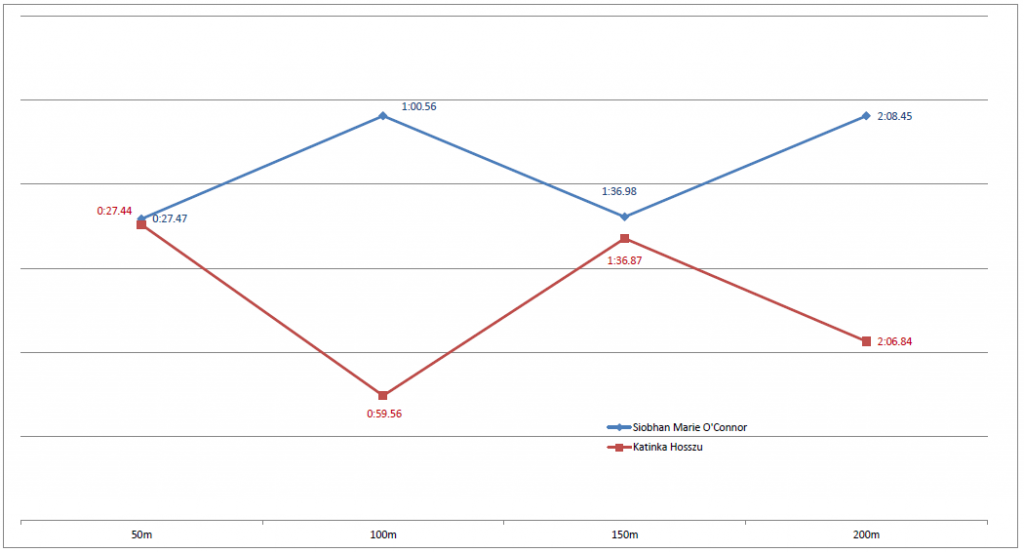 A comparison on O'Connor and Hosszu in the semi finals - nothing in it at 150m